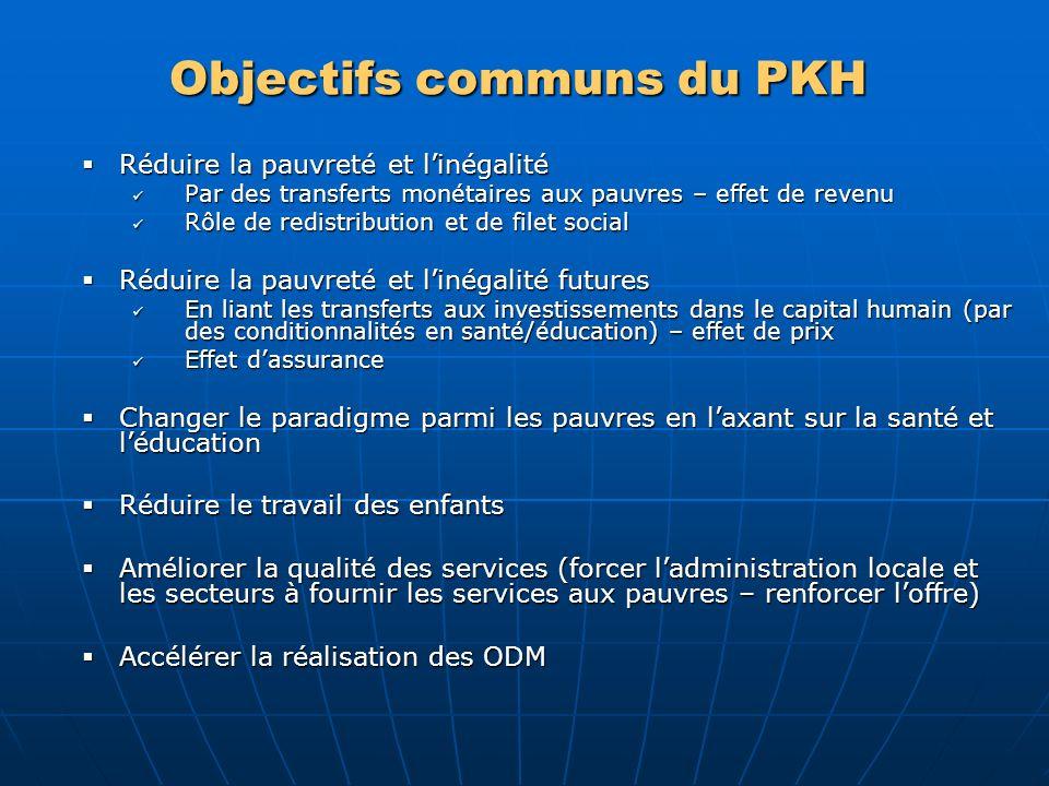 Objectifs communs du PKH Réduire la pauvreté et linégalité Réduire la pauvreté et linégalité Par des transferts monétaires aux pauvres – effet de reve