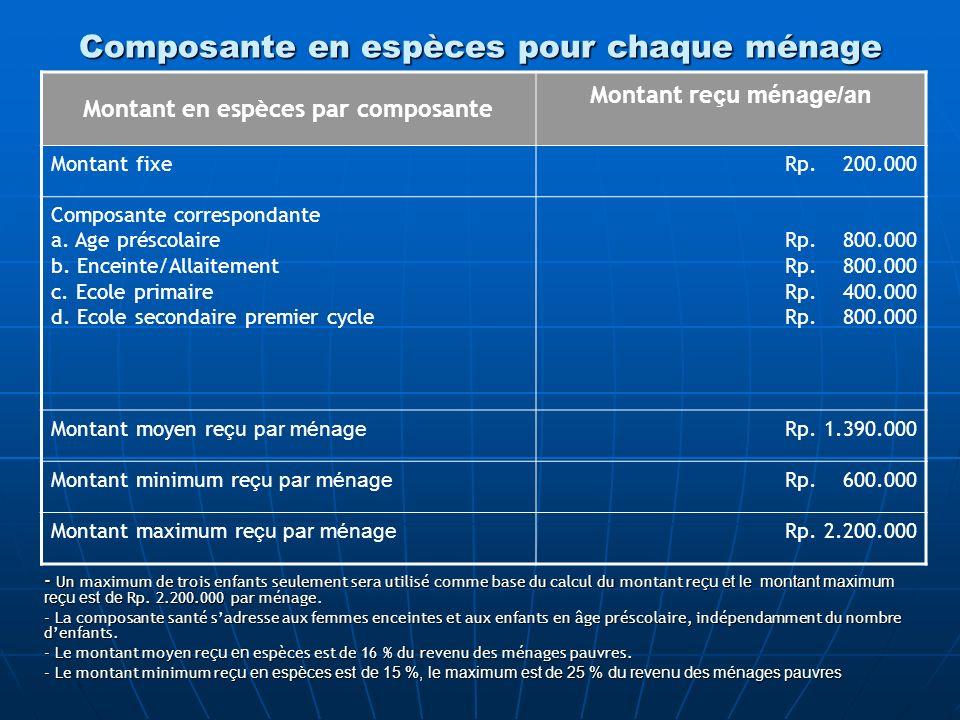 Composante en espèces pour chaque ménage Montant en espèces par composante Montant re çu ménage/an Montant fixeRp. 200.000 Composante correspondante a