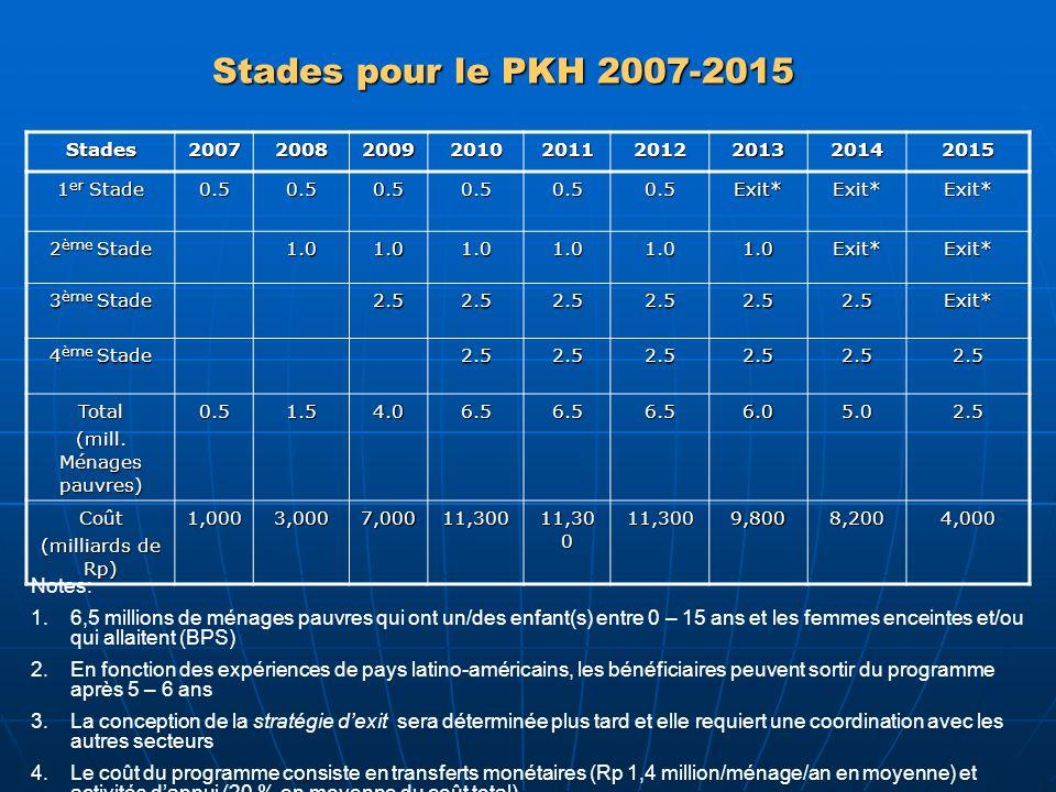 Stades pour le PKH 2007-2015 Stades200720082009201020112012201320142015 1 er Stade 0.50.50.50.50.50.5Exit*Exit*Exit* 2 ème Stade 1.01.01.01.01.01.0Exi