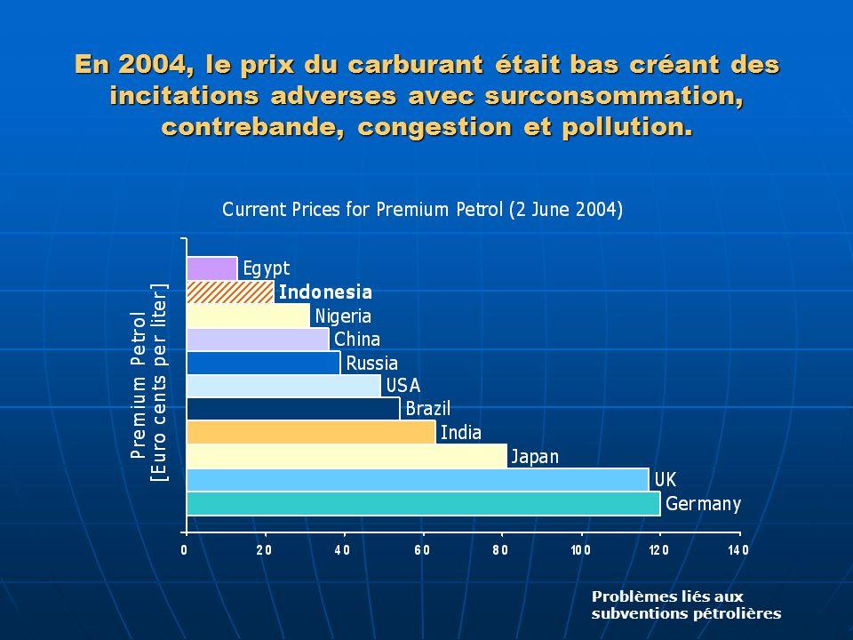 En 2004, le prix du carburant était bas créant des incitations adverses avec surconsommation, contrebande, congestion et pollution. Problèmes liés aux