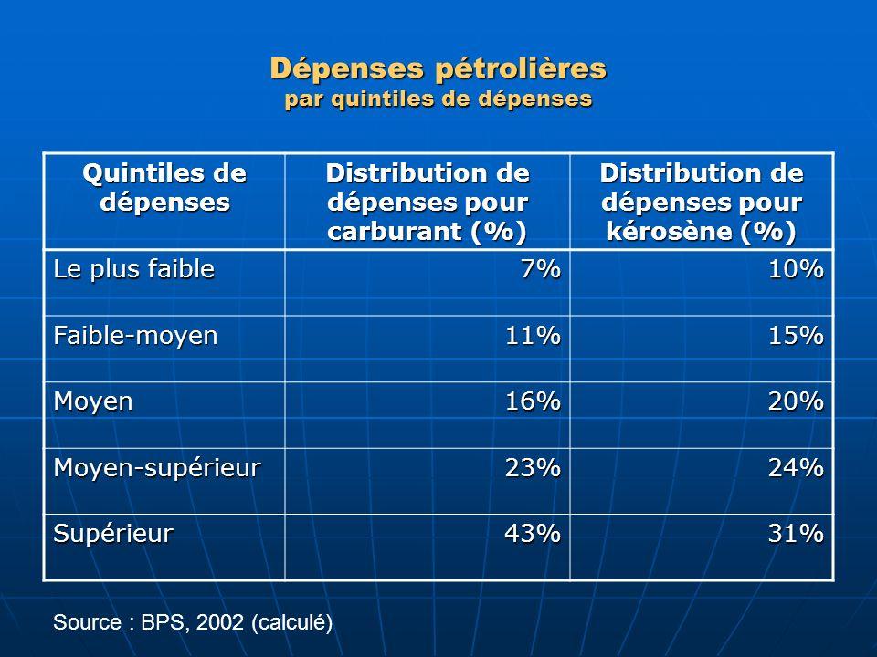 Dépenses pétrolières par quintiles de dépenses Quintiles de dépenses Distribution de dépenses pour carburant (%) Distribution de dépenses pour kérosèn