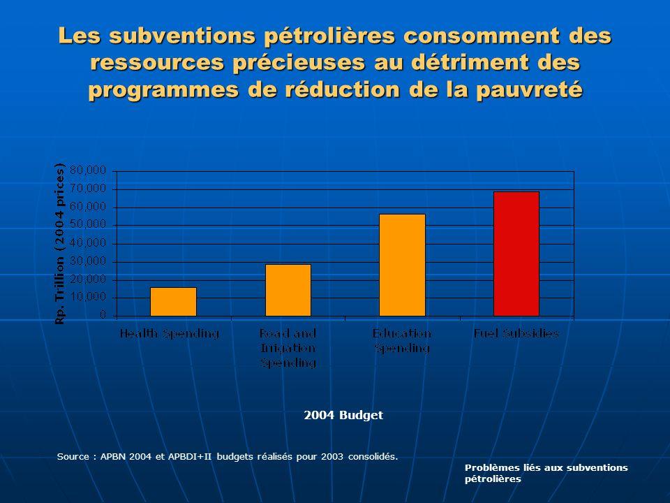 Les subventions pétrolières consomment des ressources précieuses au détriment des programmes de réduction de la pauvreté Problèmes liés aux subvention