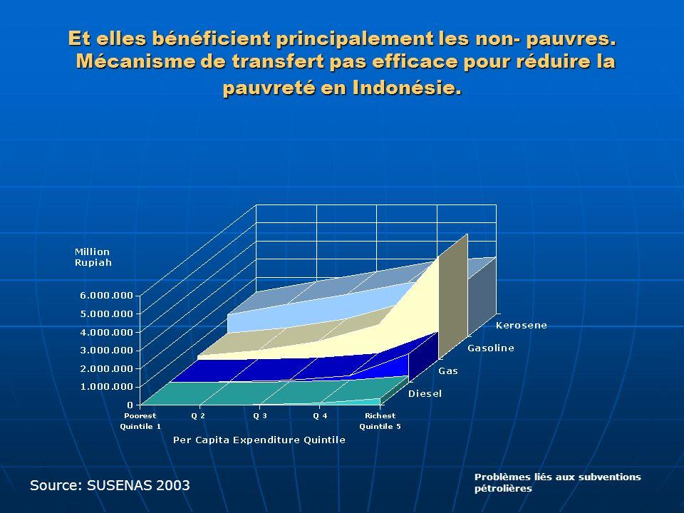 Et elles bénéficient principalement les non- pauvres. Mécanisme de transfert pas efficace pour réduire la pauvreté en Indonésie. Problèmes liés aux su