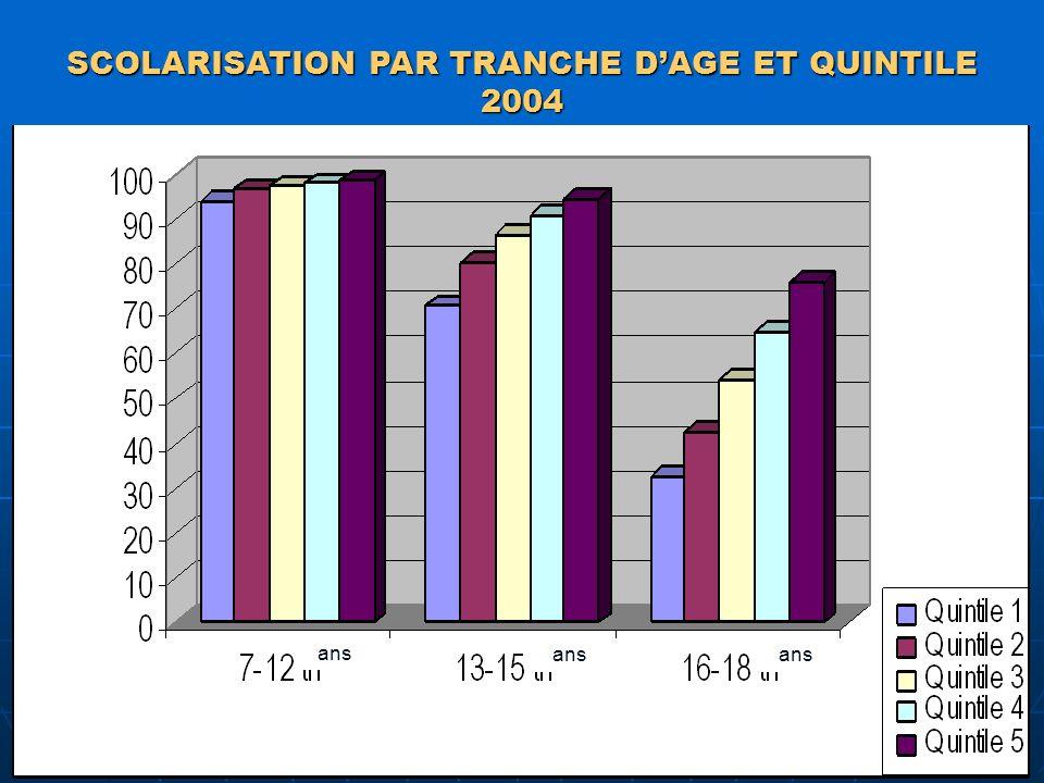 SCOLARISATION PAR TRANCHE DAGE ET QUINTILE 2004 ans