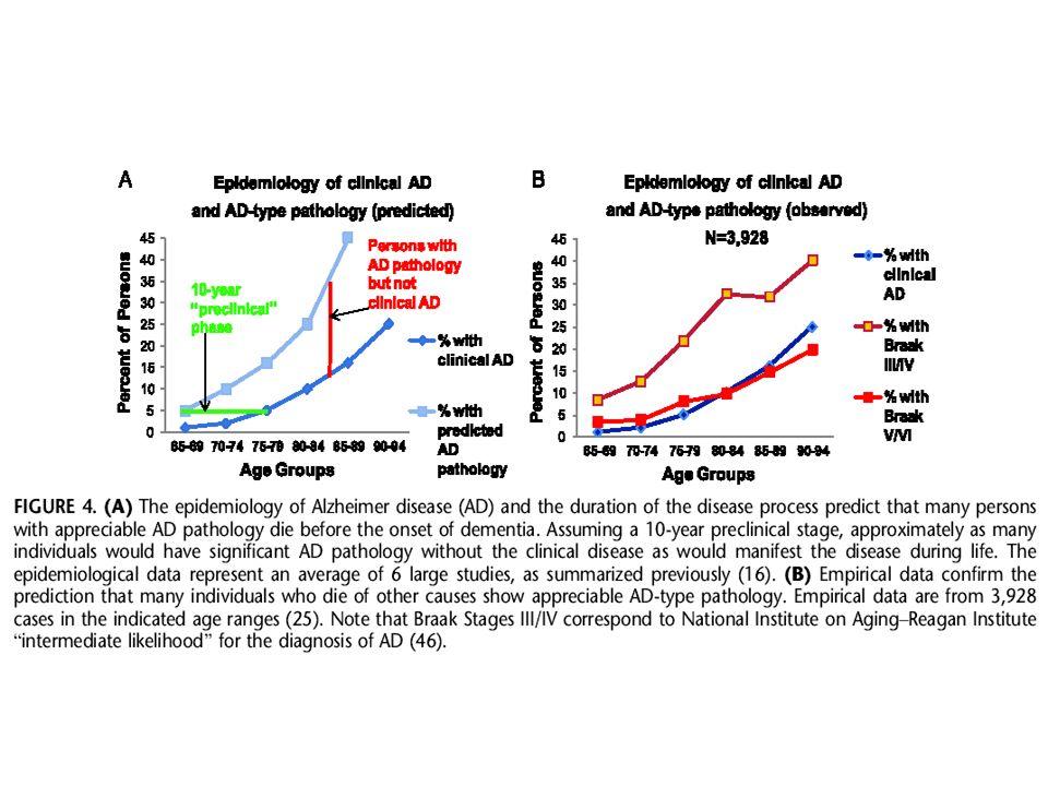 Vieillissement cérébral et maladie dAlzheimer Il ny a pas de spécificité moléculaire ou cellulaire dans les lésions qui mènent à la maladie dAlzheimer par rapport au vieillissement sans démence.