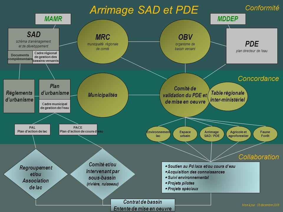 OBV organisme de bassin versant MRC municipalité régionale de comté SAD schéma daménagement et de développement PDE plan directeur de leau Conformité