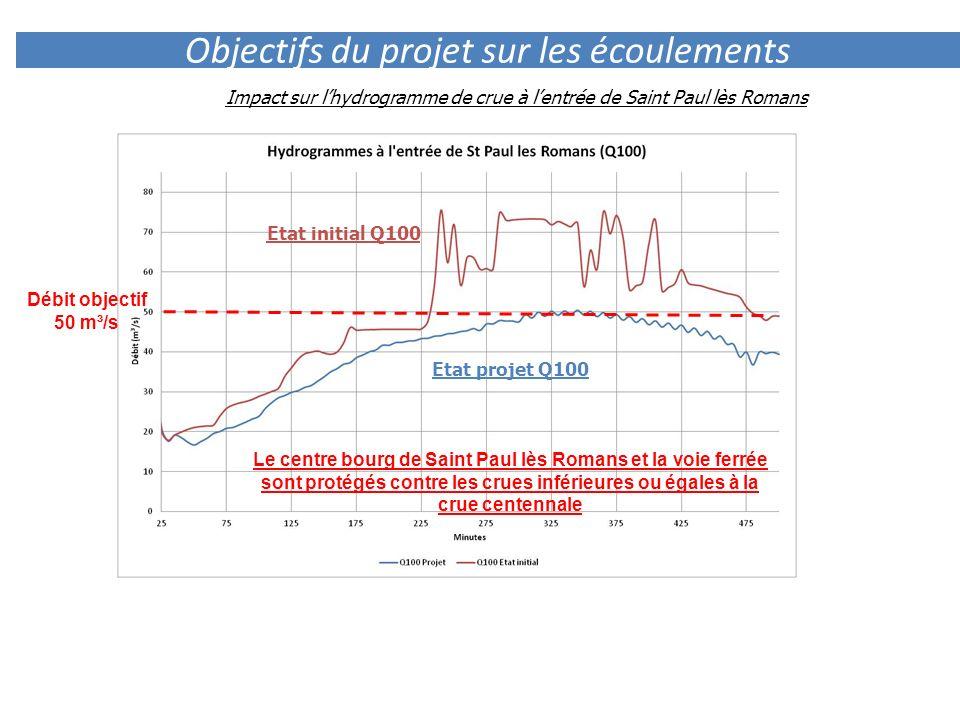 Objectifs du projet sur les écoulements Impact sur lhydrogramme de crue à lentrée de Saint Paul lès Romans Débit objectif 50 m³/s Etat initial Q100 Et