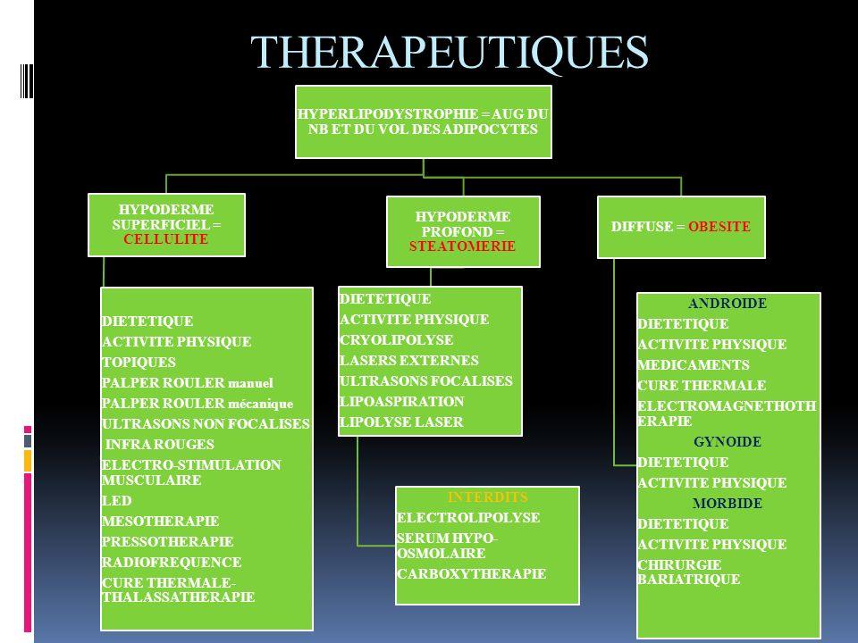 THERAPEUTIQUES HYPERLIPODYSTROPHIE = AUG DU NB ET DU VOL DES ADIPOCYTES HYPODERME SUPERFICIEL = CELLULITE DIETETIQUE ACTIVITE PHYSIQUE TOPIQUES PALPER