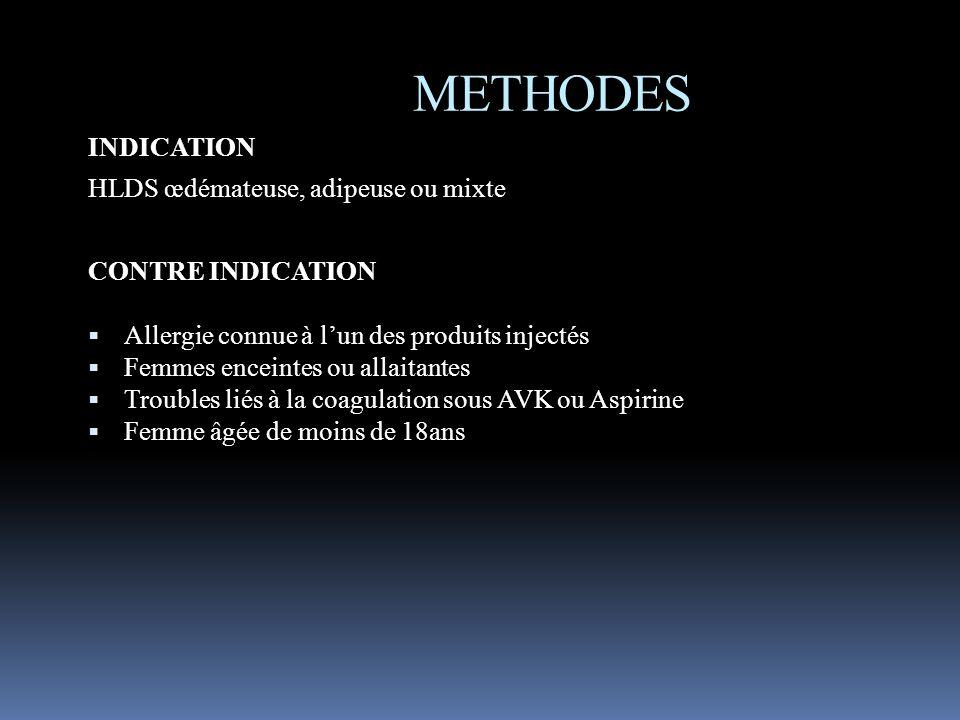 METHODES INDICATION HLDS œdémateuse, adipeuse ou mixte CONTRE INDICATION Allergie connue à lun des produits injectés Femmes enceintes ou allaitantes T