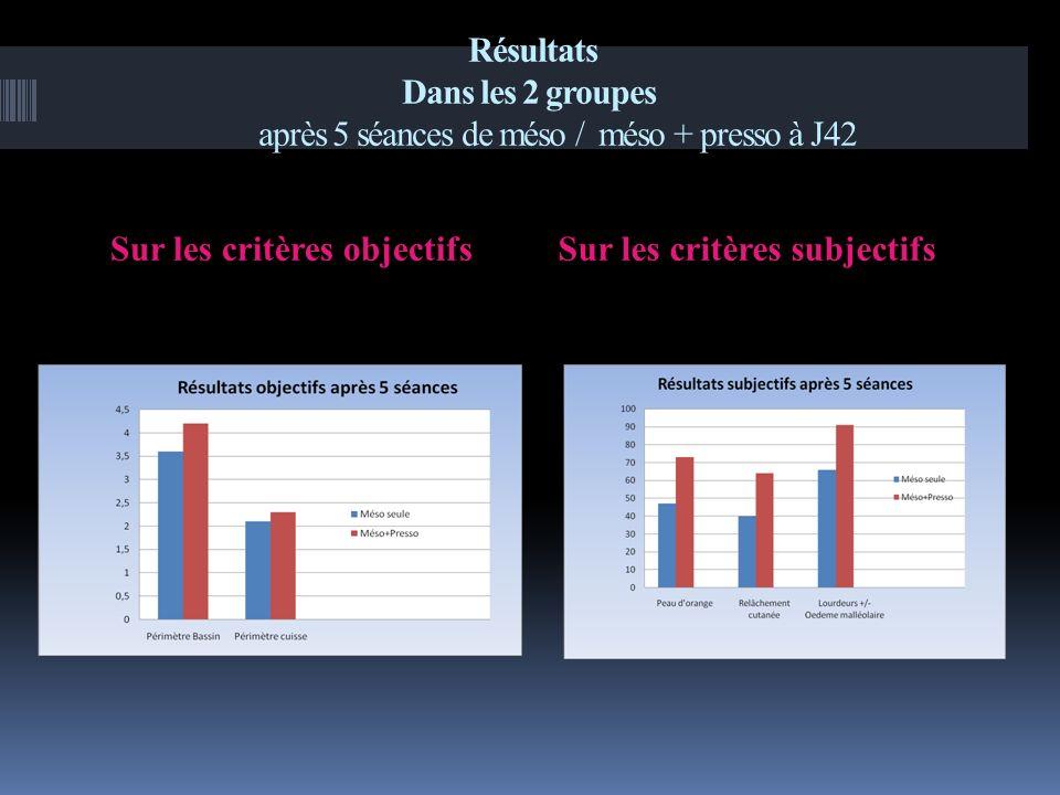 Résultats Dans les 2 groupes après 5 séances de méso / méso + presso à J42 Sur les critères objectifsSur les critères subjectifs
