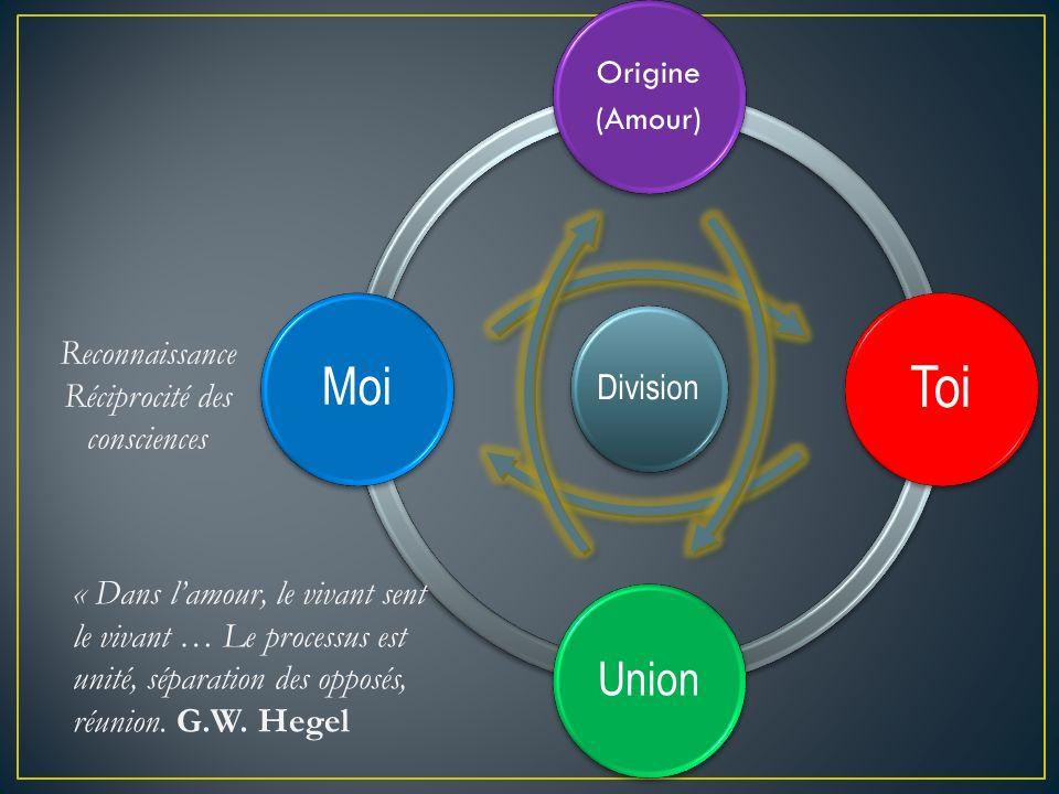 Division Origine (Amour) Toi Union Moi « Dans lamour, le vivant sent le vivant … Le processus est unité, séparation des opposés, réunion. G.W. Hegel R