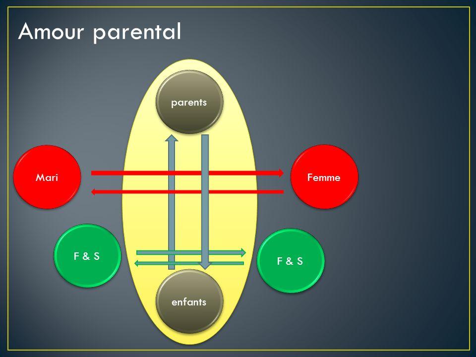 Amour parental parents enfants F & S Femme Mari