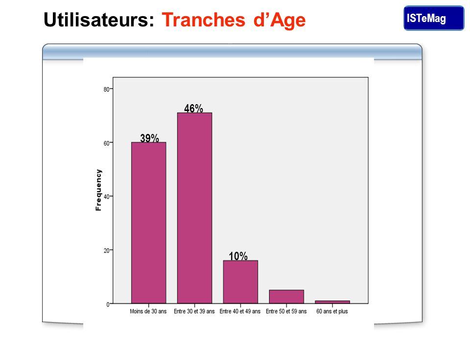 ISTeMag Utilisateurs: Tranches dAge 39% 46% 10%