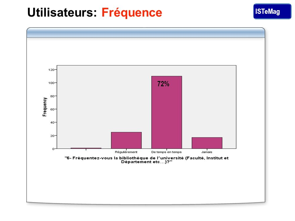 ISTeMag 72% Utilisateurs: Fréquence