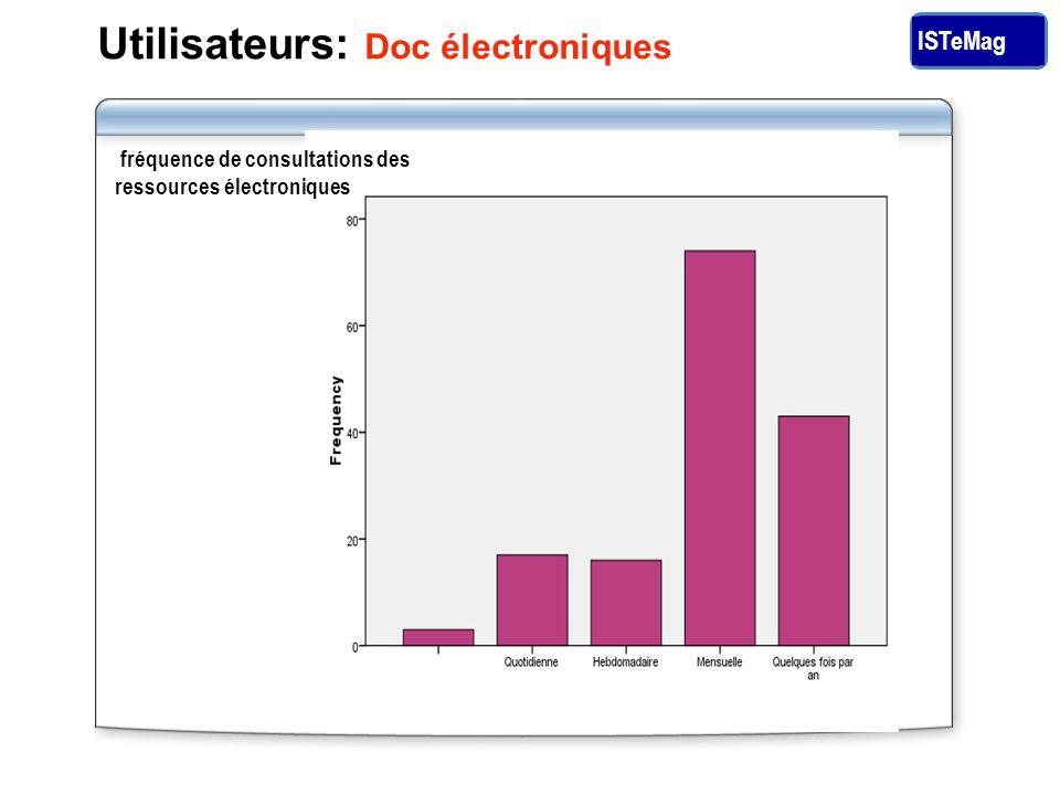 ISTeMag Utilisateurs: Doc électroniques fréquence de consultations des ressources électroniques