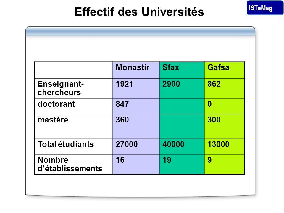 Effectif des Universités MonastirSfaxGafsa Enseignant- chercheurs 19212900862 doctorant8470 mastère360300 Total étudiants270004000013000 Nombre détablissements 16199 ISTeMag