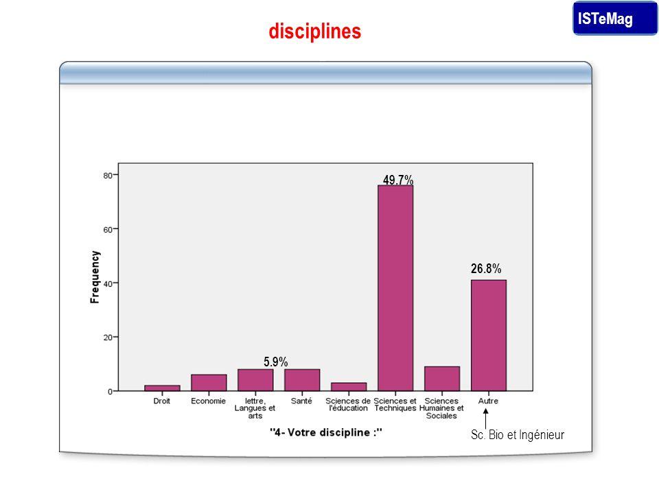 disciplines 49.7% 26.8% 5.9% Sc. Bio et Ingénieur