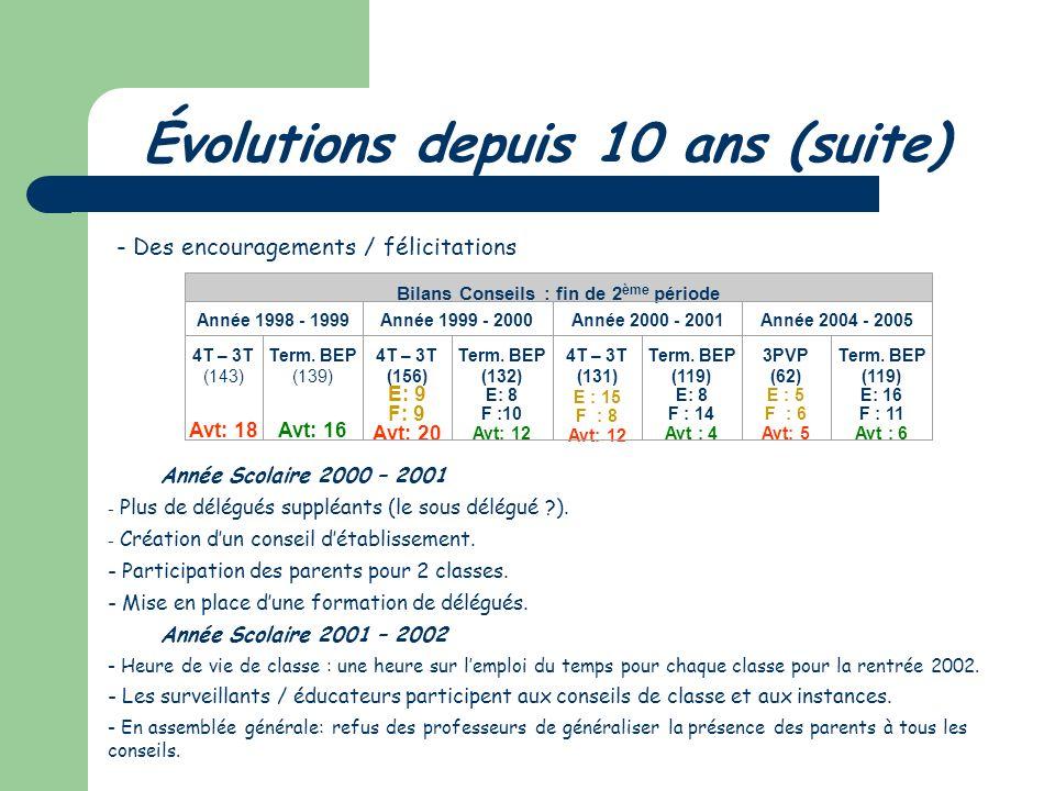 Évolutions depuis 10 ans A chaque étape franchie, la commission « Délégués de classe » (environ 10 personnes). Professeurs / Éducateurs et parfois Élè