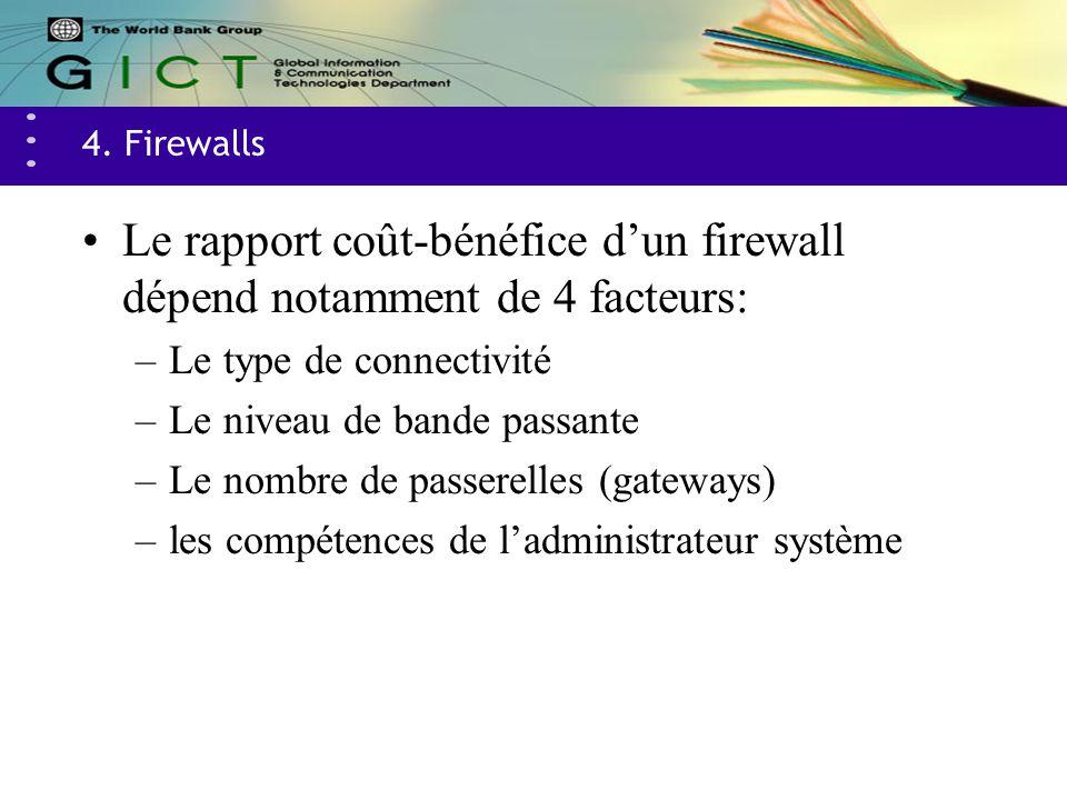 4. Firewalls Le rapport coût-bénéfice dun firewall dépend notamment de 4 facteurs: –Le type de connectivité –Le niveau de bande passante –Le nombre de