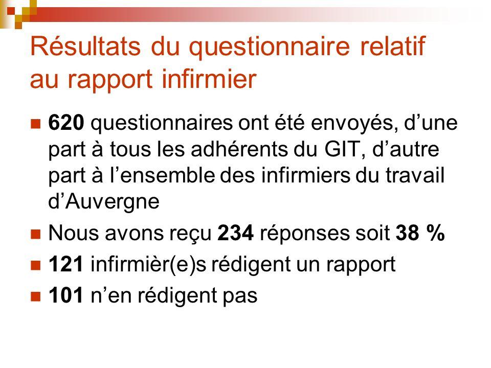 Résultats du questionnaire relatif au rapport infirmier 620 questionnaires ont été envoyés, dune part à tous les adhérents du GIT, dautre part à lense