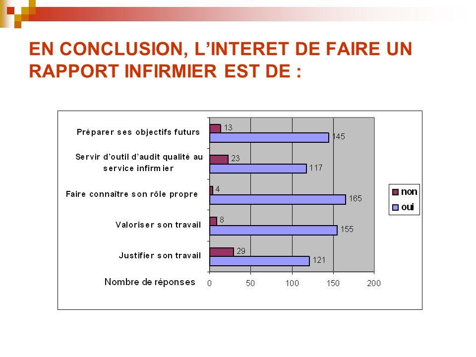 EN CONCLUSION, LINTERET DE FAIRE UN RAPPORT INFIRMIER EST DE :