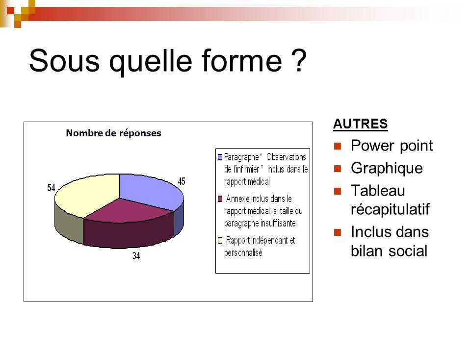 Sous quelle forme ? AUTRES Power point Graphique Tableau récapitulatif Inclus dans bilan social Nombre de réponses
