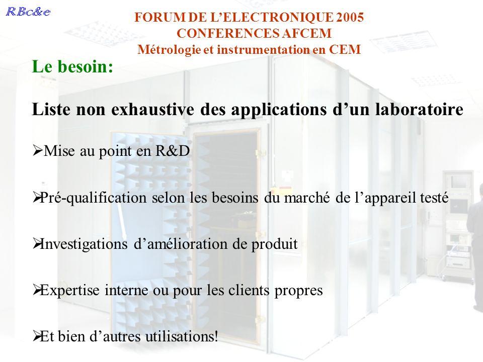 RBc&e FORUM DE LELECTRONIQUE 2005 CONFERENCES AFCEM Métrologie et instrumentation en CEM Le besoin: Liste non exhaustive des applications dun laborato