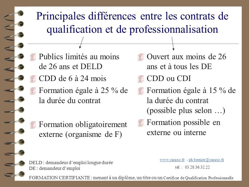 Principales différences entre les contrats de qualification et de professionnalisation 4 Publics limités au moins de 26 ans et DELD 4 CDD de 6 à 24 mo