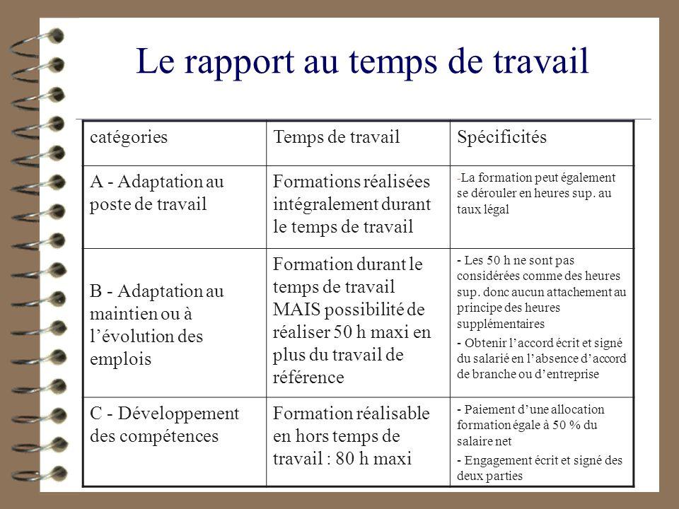 Le rapport au temps de travail catégoriesTemps de travailSpécificités A - Adaptation au poste de travail Formations réalisées intégralement durant le