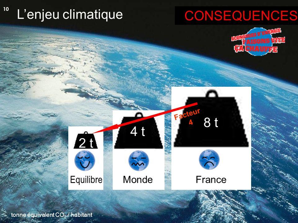 tonne équivalent CO 2 / habitant Lenjeu climatique 2 t Equilibre 4 t MondeFrance 8 t Facteur 4 CONSEQUENCES 10