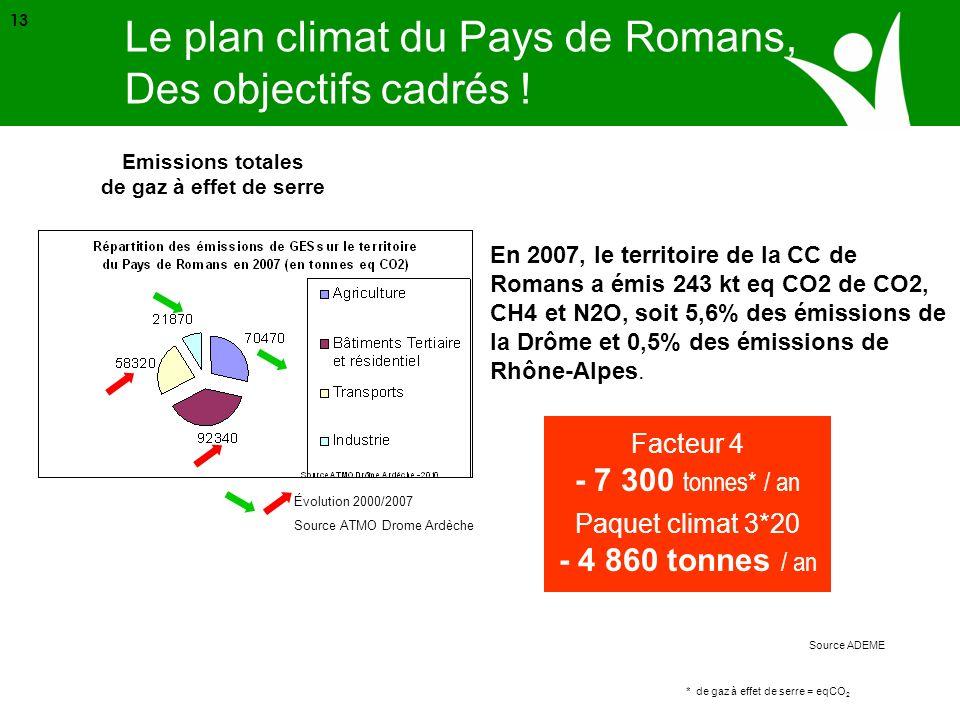 Source ADEME Paquet climat 3*20 - 4 860 tonnes / an Emissions totales de gaz à effet de serre Le plan climat du Pays de Romans, Des objectifs cadrés !