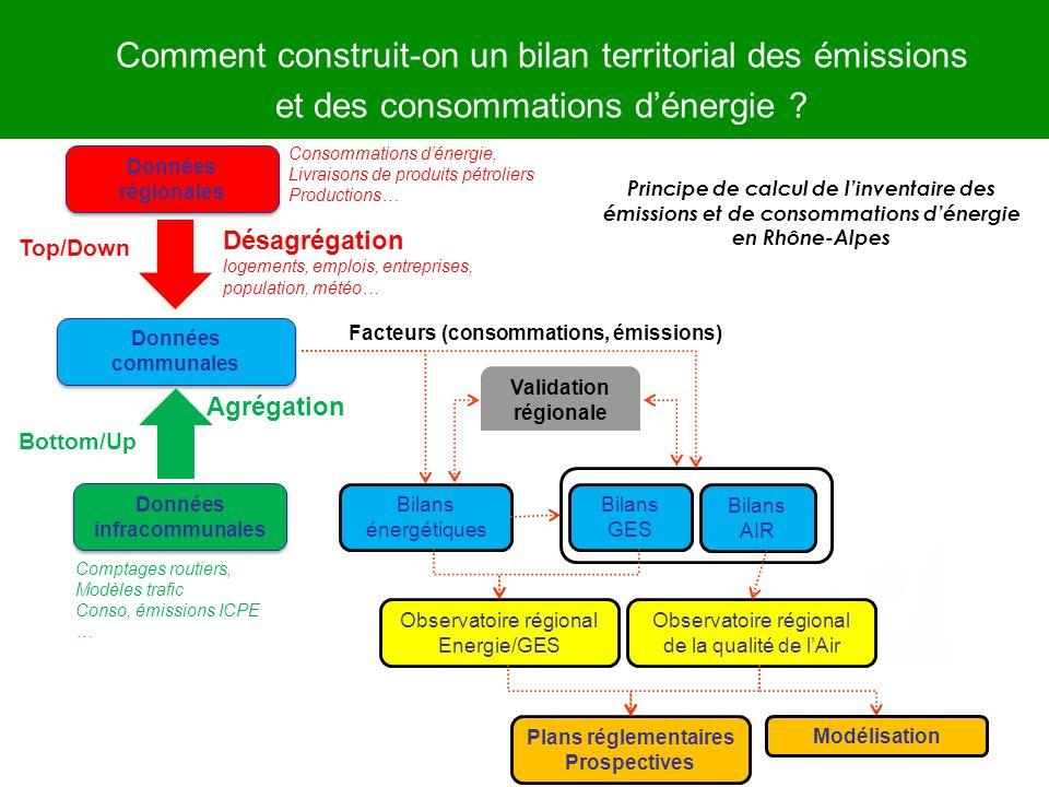 Comment construit-on un bilan territorial des émissions et des consommations dénergie ? Données communales Données communales Désagrégation logements,
