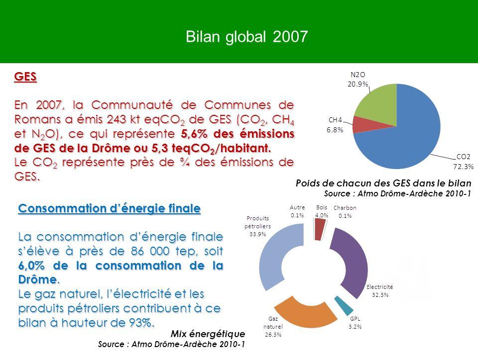 Bilan global 2007 Poids de chacun des GES dans le bilan Source : Atmo Drôme-Ardèche 2010-1 GES En 2007, la Communauté de Communes de Romans a émis 243
