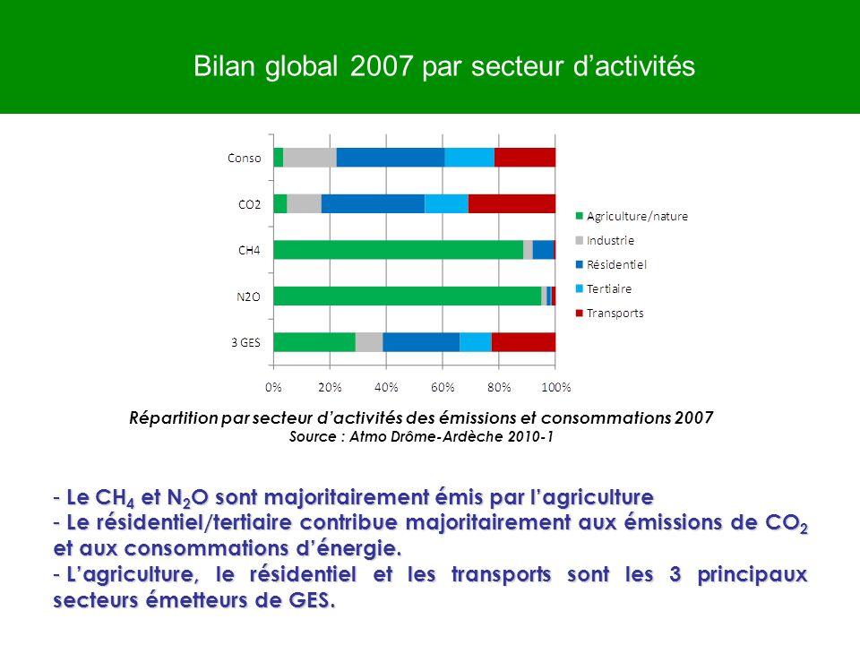 Bilan global 2007 par secteur dactivités - Le CH 4 et N 2 O sont majoritairement émis par lagriculture - Le résidentiel/tertiaire contribue majoritair