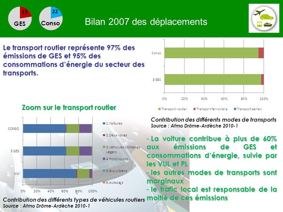 Bilan 2007 des déplacements GES Conso Le transport routier représente 97% des émissions de GES et 95% des consommations dénergie du secteur des transp