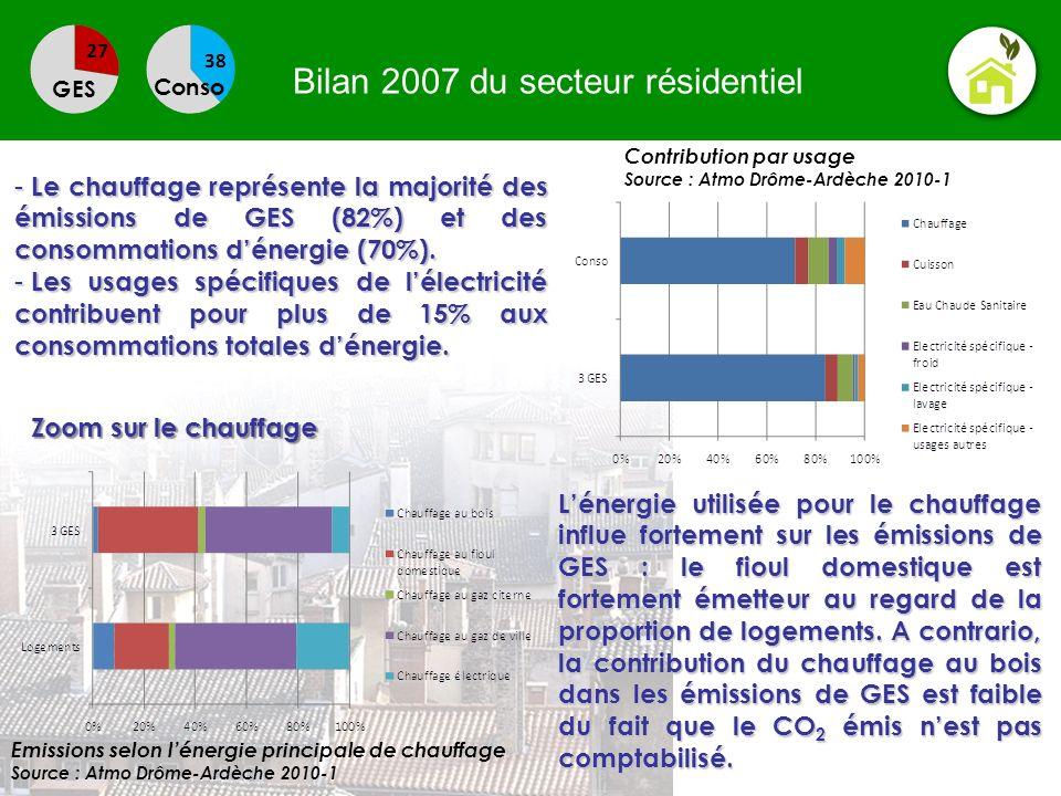 Bilan 2007 du secteur résidentiel GES Conso - Le chauffage représente la majorité des émissions de GES (82%) et des consommations dénergie (70%). - Le