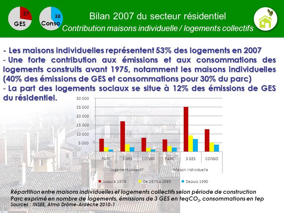 Bilan 2007 du secteur résidentiel Contribution maisons individuelle / logements collectifs GES Conso - Les maisons individuelles représentent 53% des
