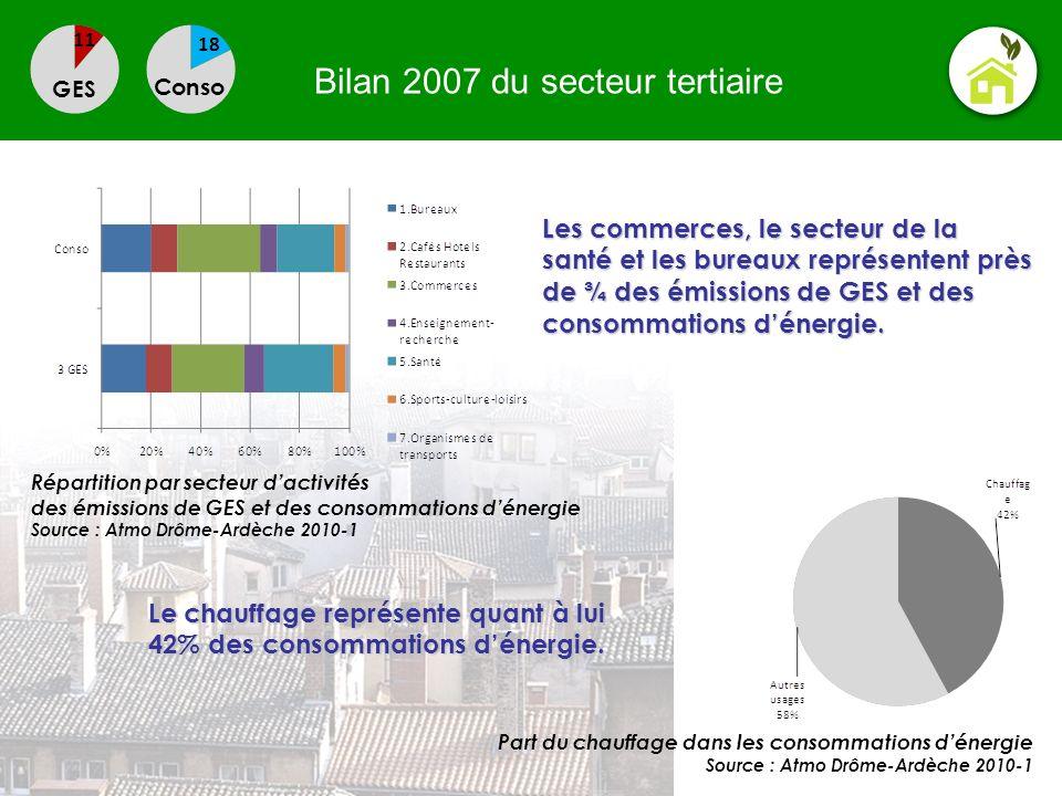 Bilan 2007 du secteur tertiaire GES Conso Les commerces, le secteur de la santé et les bureaux représentent près de ¾ des émissions de GES et des cons