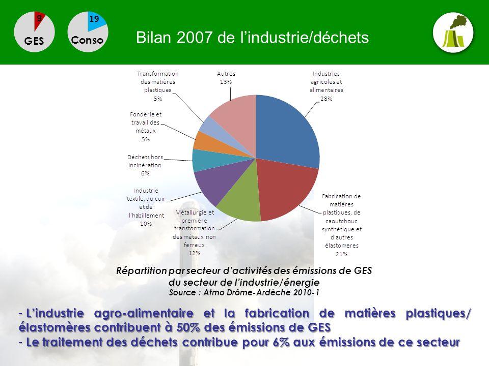 Bilan 2007 de lindustrie/déchets GES Conso - Lindustrie agro-alimentaire et la fabrication de matières plastiques/ élastomères contribuent à 50% des é