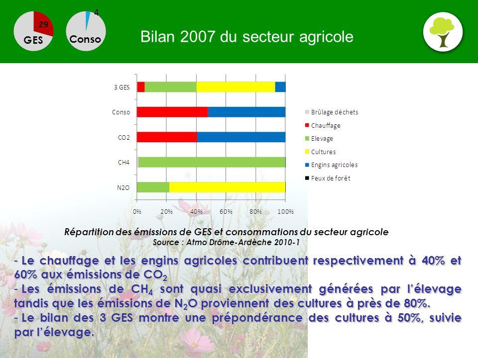 Bilan 2007 du secteur agricole GES Conso - Le chauffage et les engins agricoles contribuent respectivement à 40% et 60% aux émissions de CO 2 - Les ém