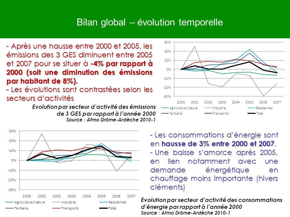 Bilan global – évolution temporelle - Après une hausse entre 2000 et 2005, les émissions des 3 GES diminuent entre 2005 et 2007 pour se situer à -4% p