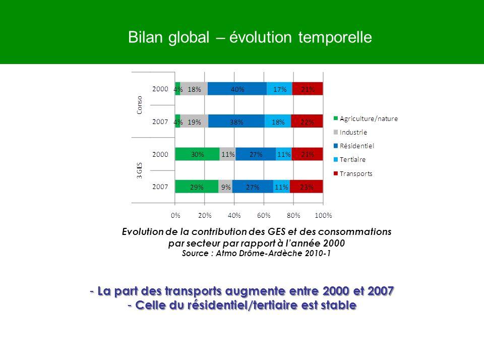Bilan global – évolution temporelle Evolution de la contribution des GES et des consommations par secteur par rapport à lannée 2000 Source : Atmo Drôm