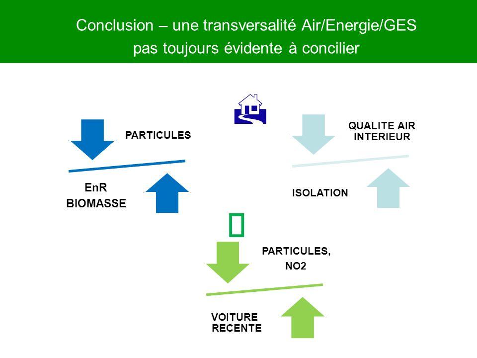 Conclusion – une transversalité Air/Energie/GES pas toujours évidente à concilier PARTICULES EnR BIOMASSE QUALITE AIR INTERIEUR ISOLATION PARTICULES,