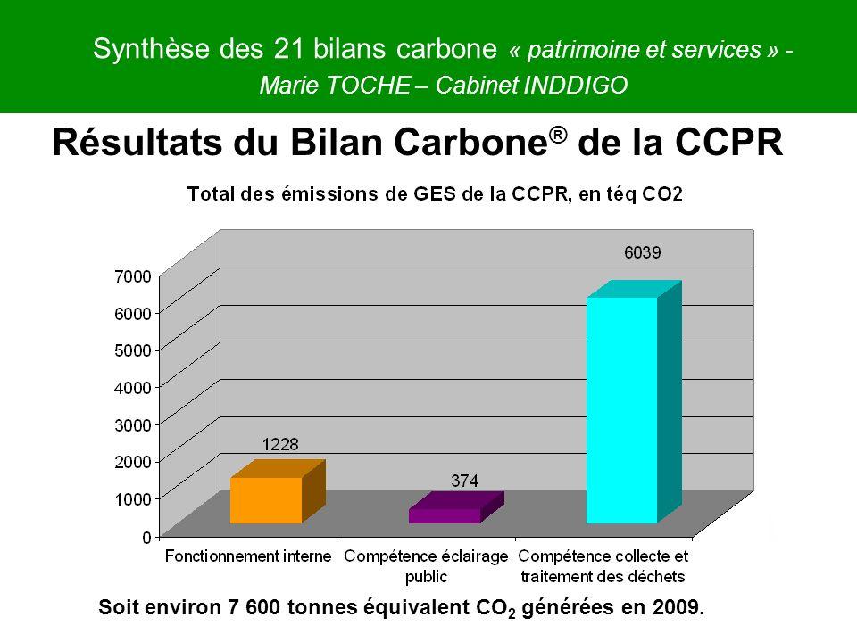 Synthèse des 21 bilans carbone « patrimoine et services » - Marie TOCHE – Cabinet INDDIGO Soit environ 7 600 tonnes équivalent CO 2 générées en 2009.