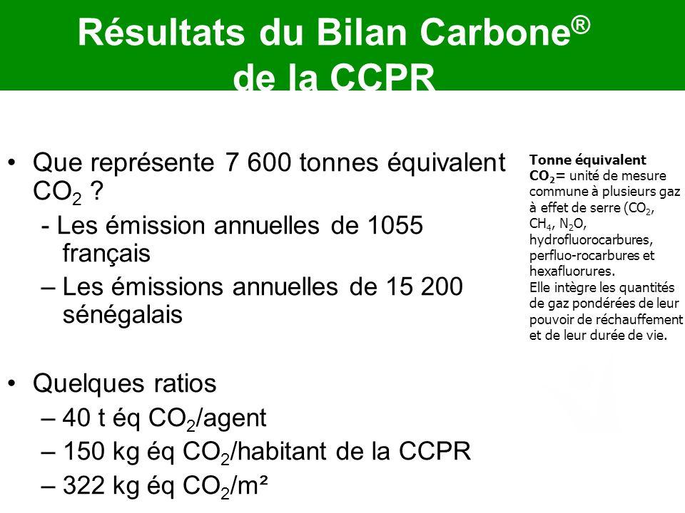 Que représente 7 600 tonnes équivalent CO 2 ? - Les émission annuelles de 1055 français –Les émissions annuelles de 15 200 sénégalais Quelques ratios