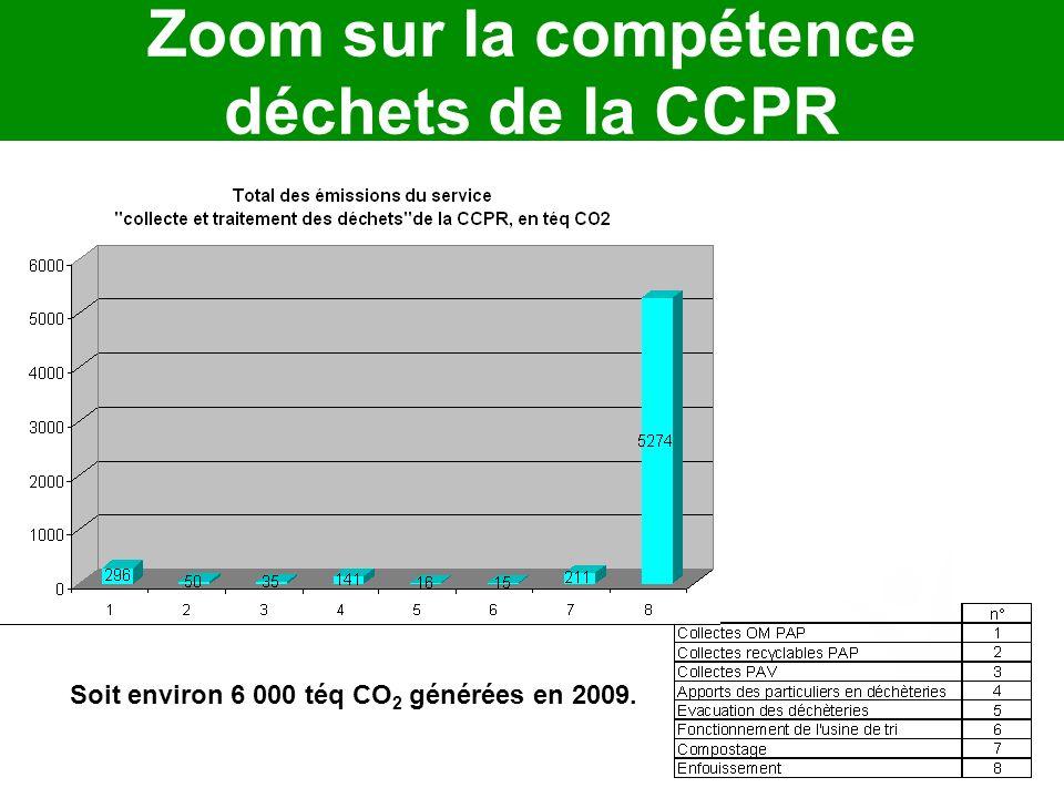 Zoom sur la compétence déchets de la CCPR Soit environ 6 000 téq CO 2 générées en 2009.
