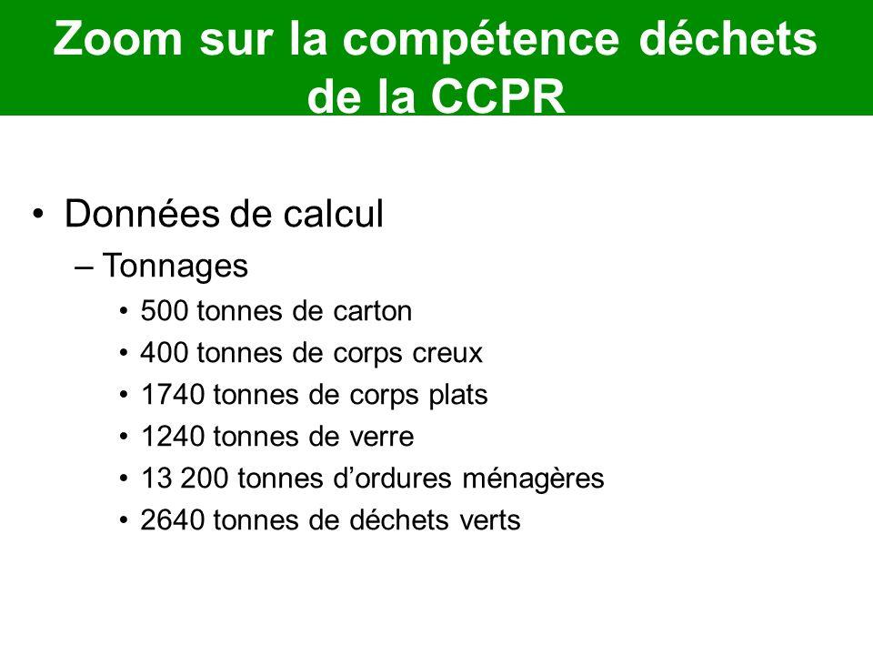 Données de calcul –Tonnages 500 tonnes de carton 400 tonnes de corps creux 1740 tonnes de corps plats 1240 tonnes de verre 13 200 tonnes dordures ména