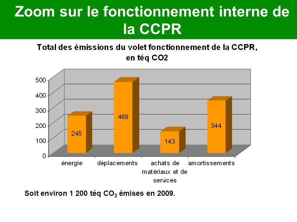 Zoom sur le fonctionnement interne de la CCPR Soit environ 1 200 téq CO 2 émises en 2009.