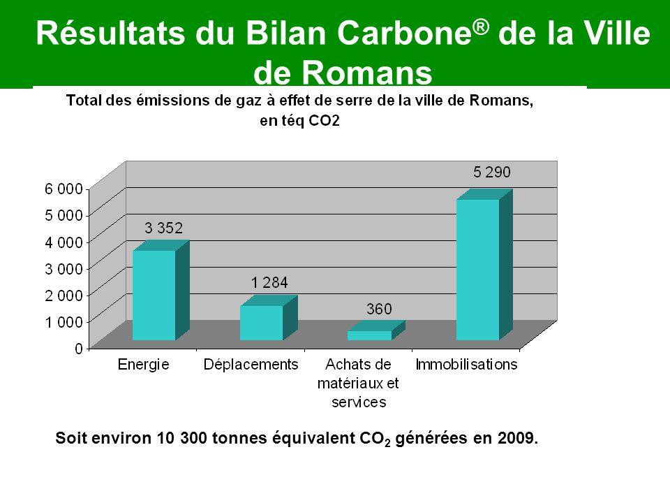 Résultats du Bilan Carbone ® de la Ville de Romans Soit environ 10 300 tonnes équivalent CO 2 générées en 2009.