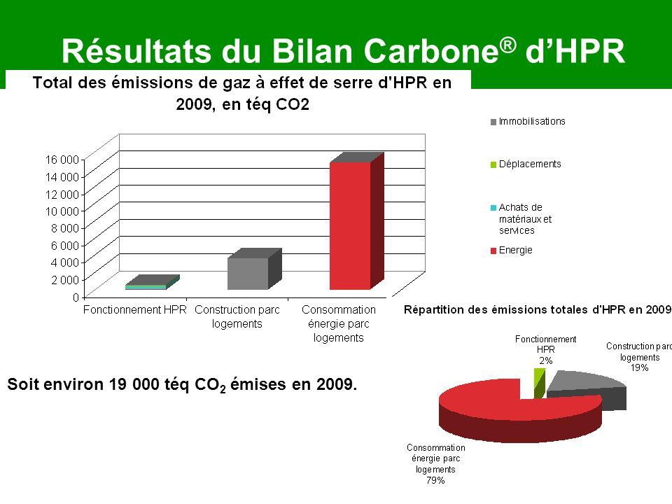 Résultats du Bilan Carbone ® dHPR Soit environ 19 000 téq CO 2 émises en 2009.